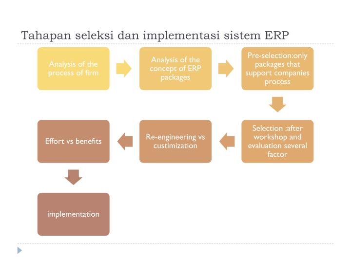 problems faced before erp implementation The reason proposed was due to the problem faced during the migration to the centralized erp system the total financial impact due to the failure was $160mn questions were raised on failure of hp implementing erp, as it was a consultant for sap erp implementation.