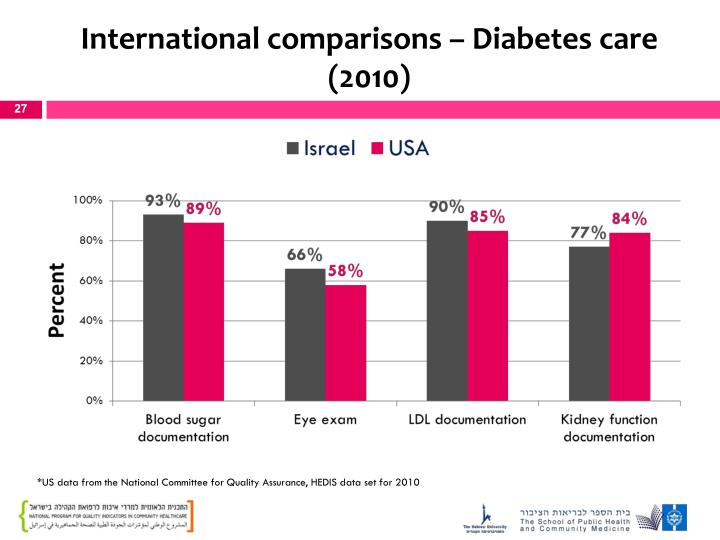 International comparisons – Diabetes care (2010)