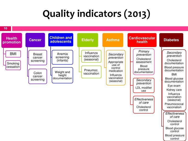Quality indicators (2013)