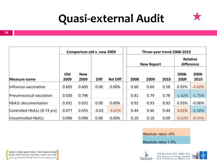 Quasi-external Audit