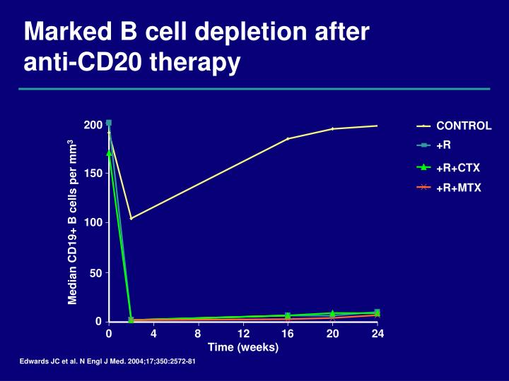 Marked b cell depletion after anti cd20 therapy