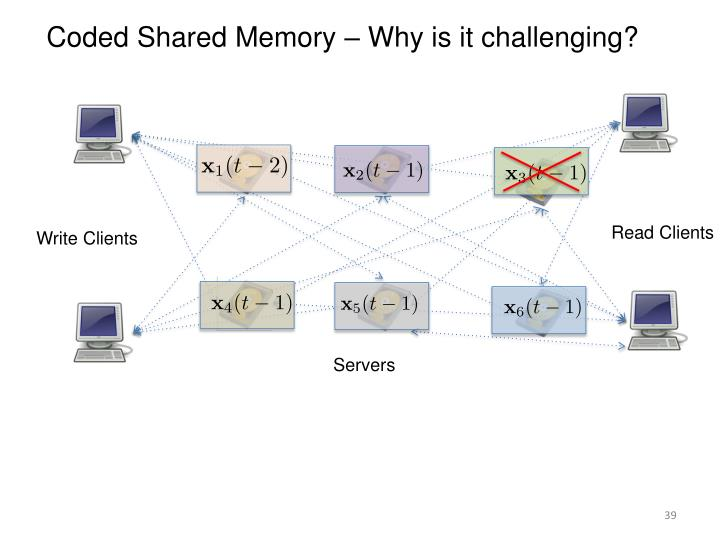 Coded Shared Memory – Why is it challenging?