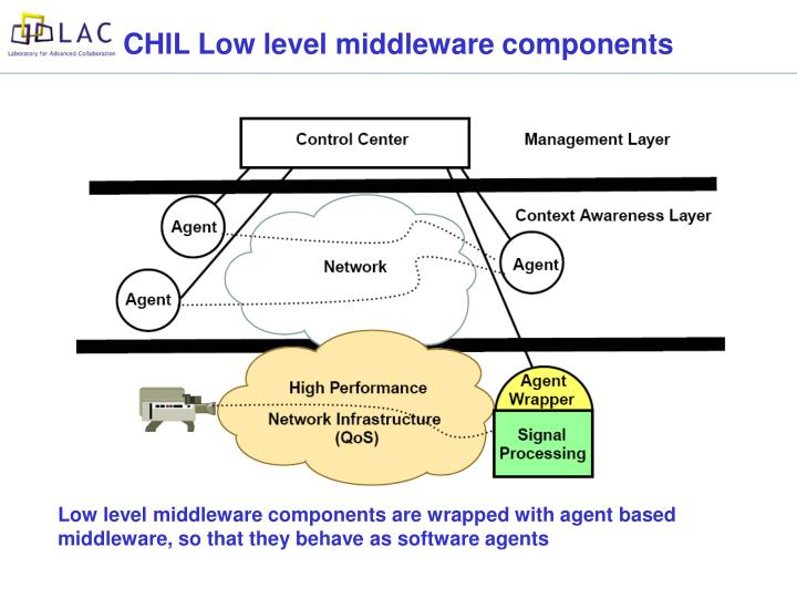 CHIL Low level middleware components