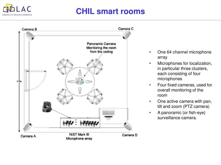 CHIL smart rooms