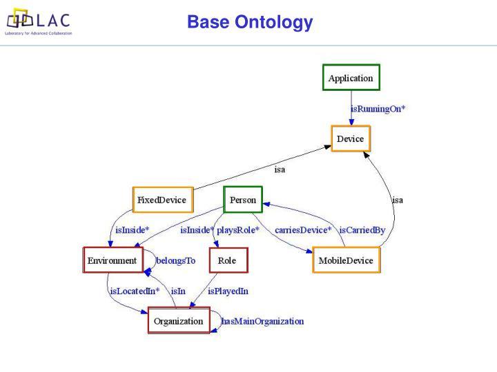 Base Ontology