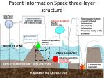 patent information space three layer structure