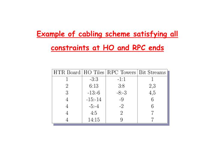 Example of cabling scheme satisfying all constraints at HO and RPC ends