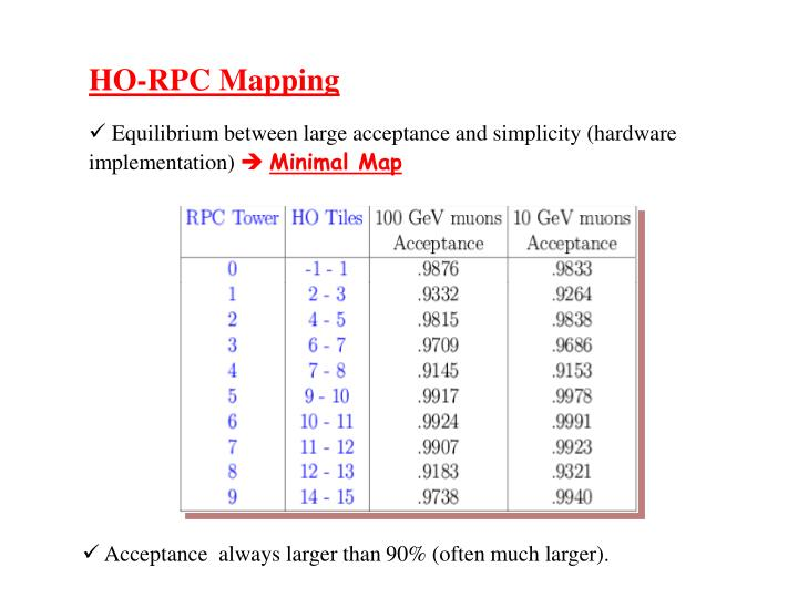 HO-RPC Mapping