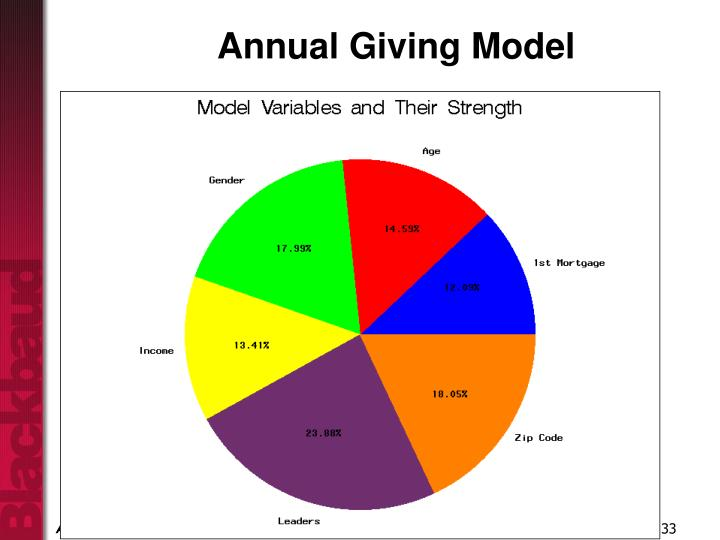 Annual Giving Model