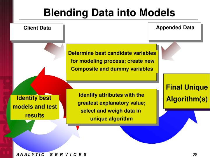 Appended Data
