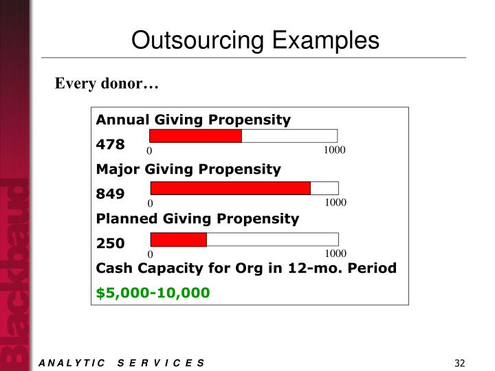 Annual Giving Propensity