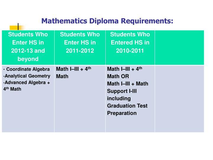 Mathematics diploma requirements