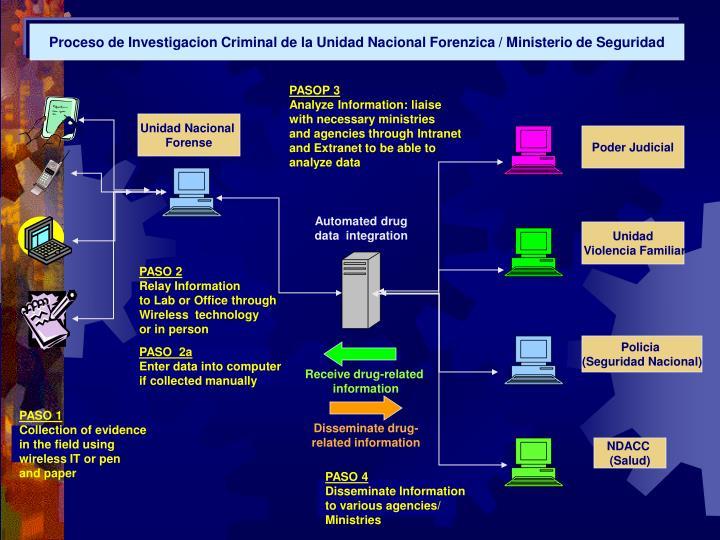 Proceso de Investigacion Criminal de la Unidad Nacional Forenzica / Ministerio de Seguridad