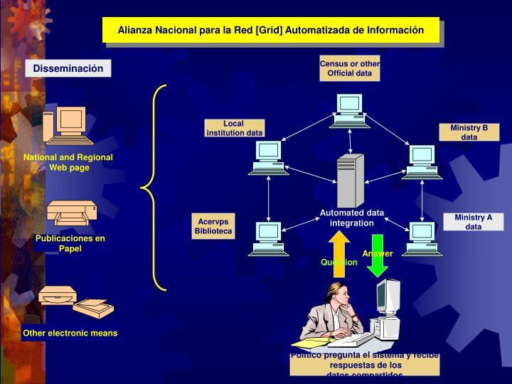 Alianza Nacional para la Red [Grid] Automatizada de Información