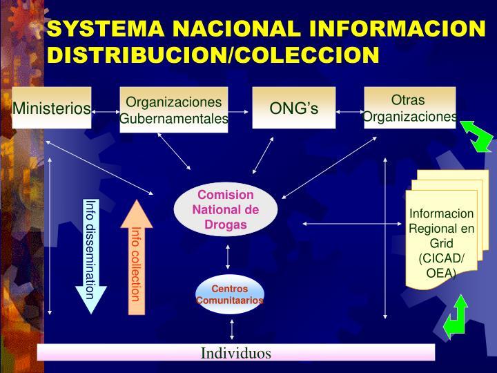 SYSTEMA NACIONAL INFORMACION DISTRIBUCION/COLECCION