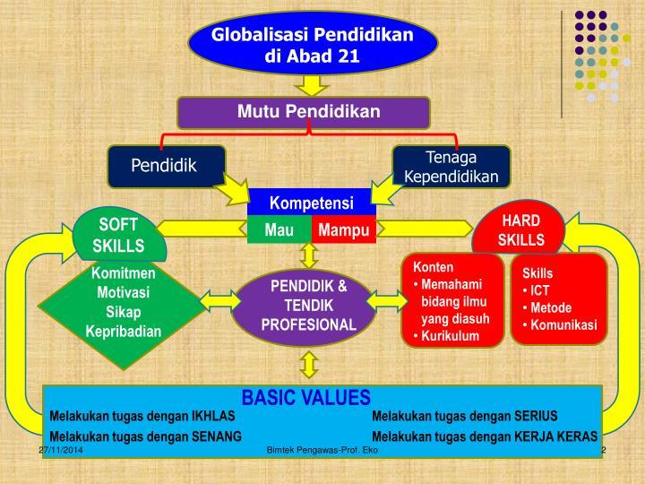 Globalisasi Pendidikan di Abad 21