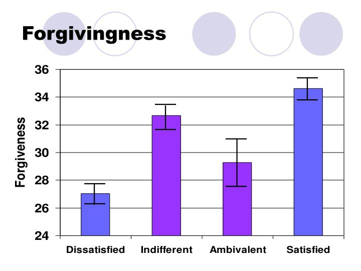 Forgivingness