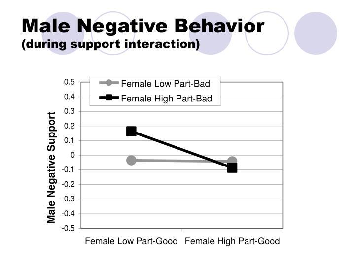 Male Negative Behavior