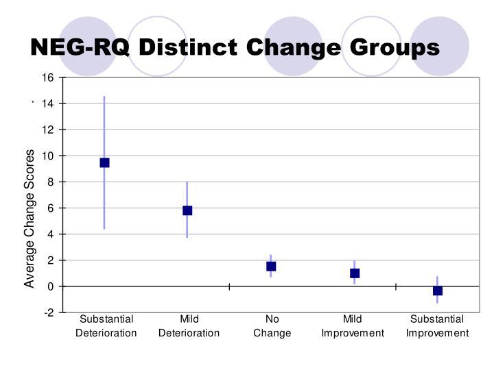 NEG-RQ Distinct Change Groups