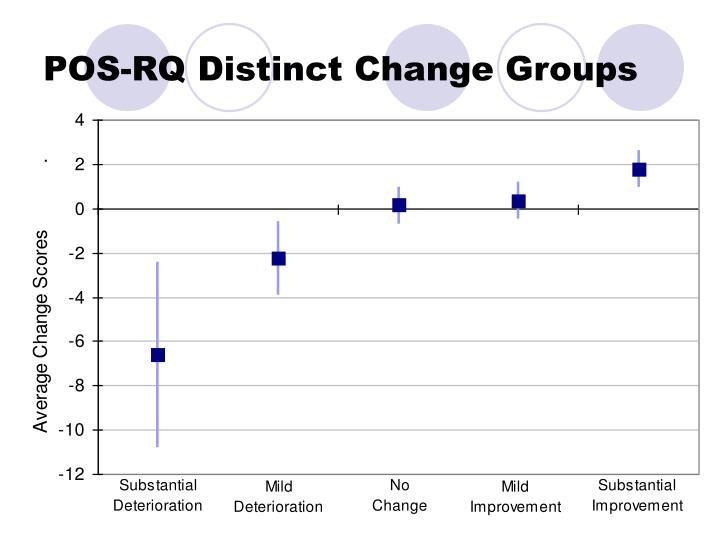 POS-RQ Distinct Change Groups