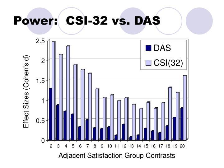 Power:  CSI-32 vs. DAS