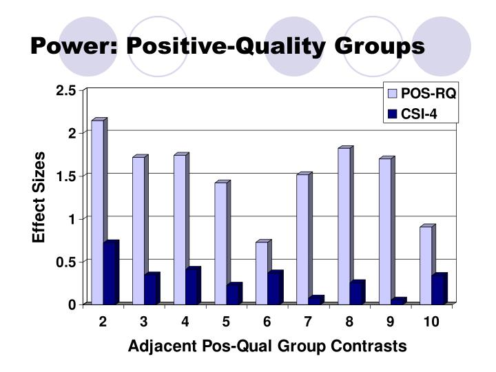 Power: Positive-Quality Groups