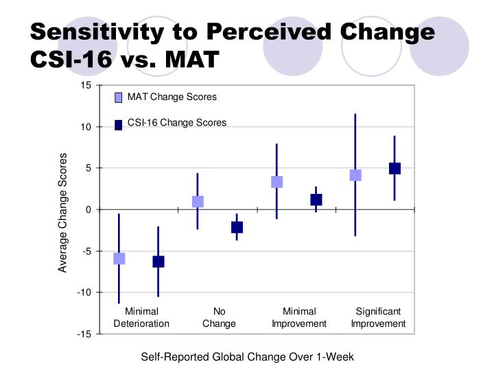 Sensitivity to Perceived Change