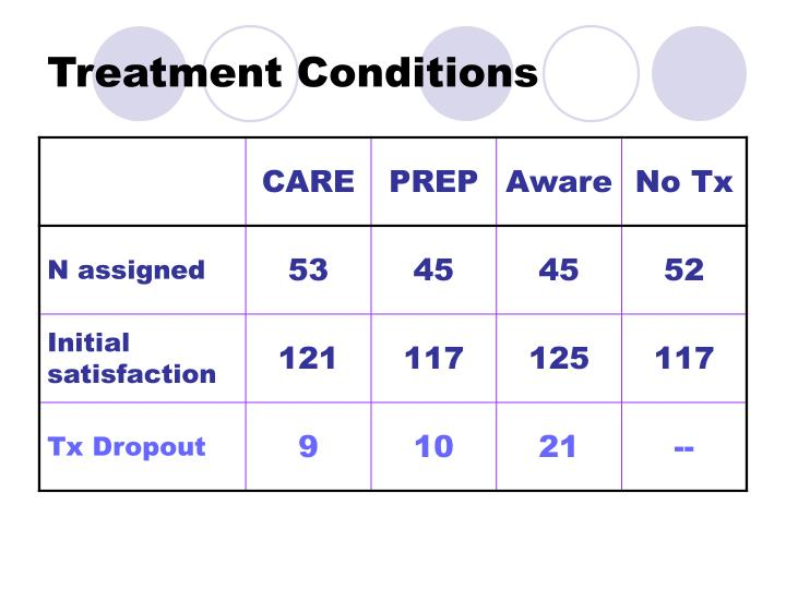 Treatment Conditions