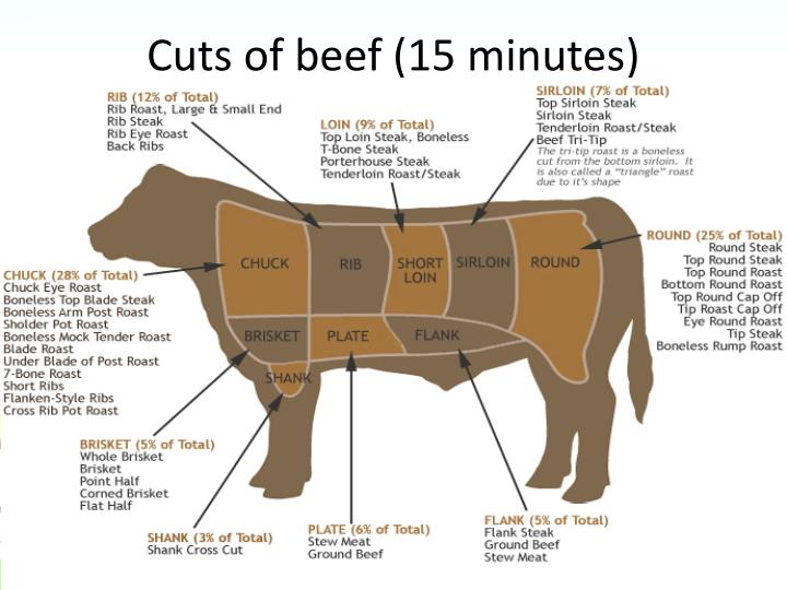 Cuts of beef (15 minutes)