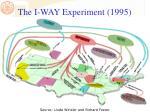 the i way experiment 1995