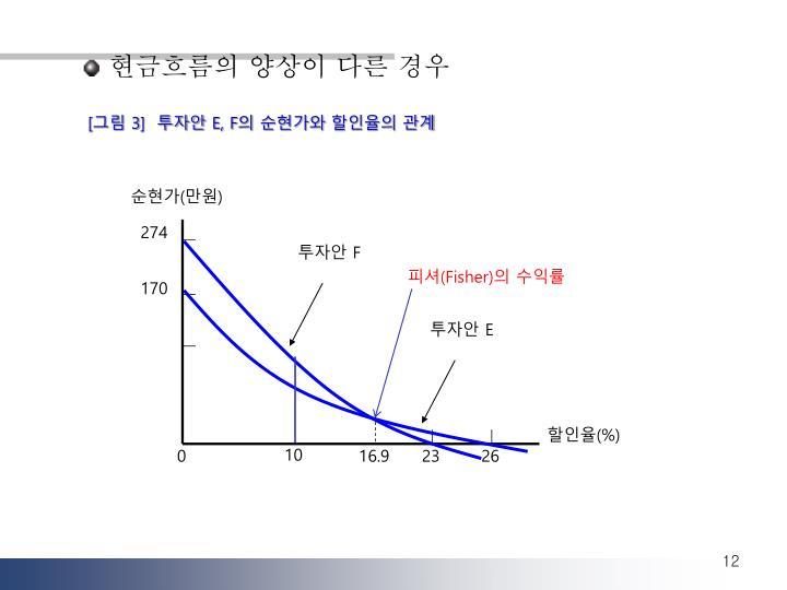 PPT - 5-2. 순현가법과 내부수익률법 PowerPoint Presentation - ID:6952985