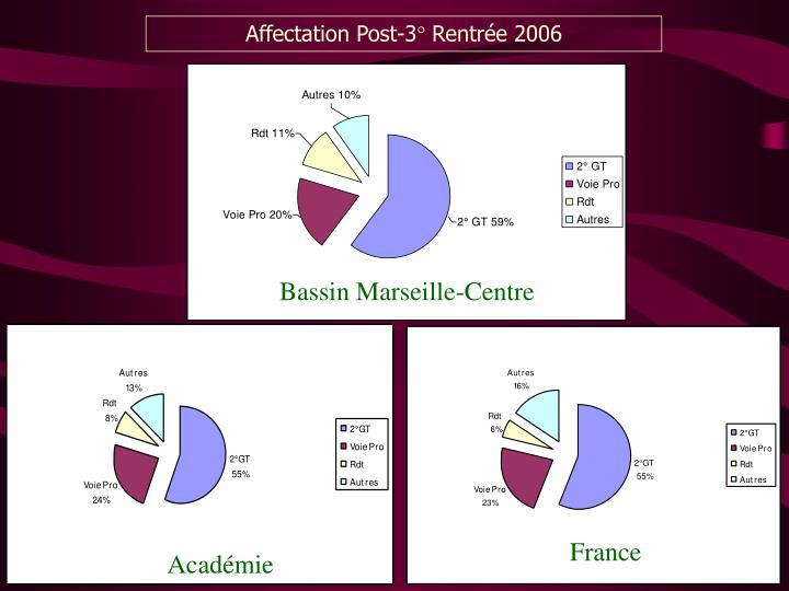 Affectation Post-3° Rentrée 2006