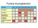 funkce imunoglobulin