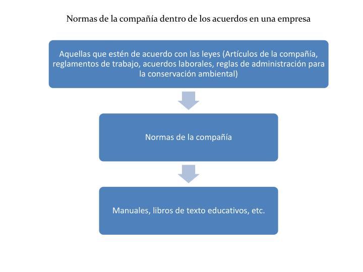 Normas de la compañía dentro de los acuerdos en una empresa
