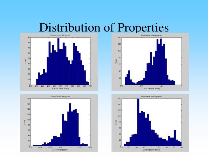 Distribution of Properties