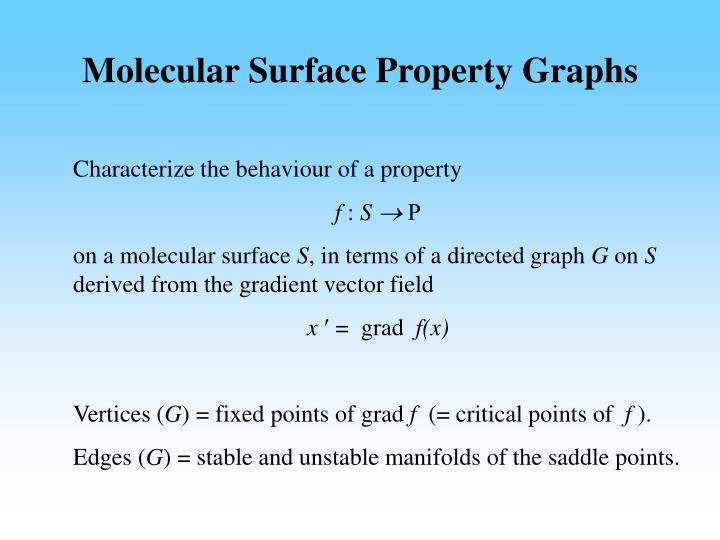Molecular Surface Property Graphs