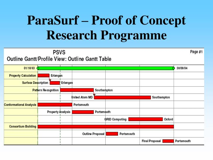ParaSurf – Proof of Concept Research Programme