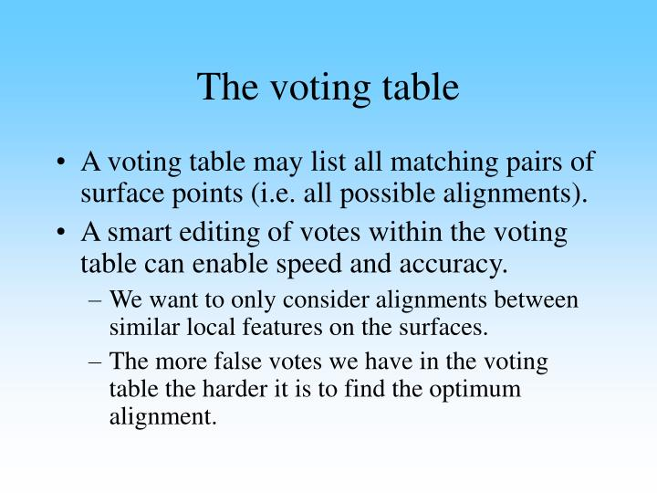 The voting table