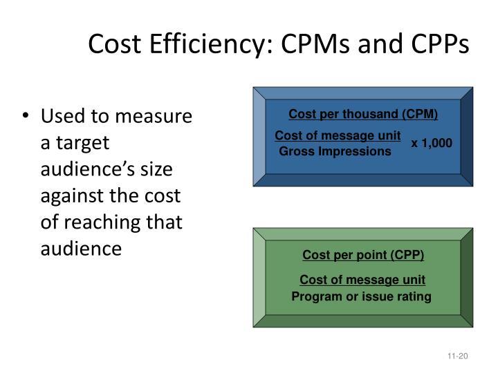 Cost per thousand (CPM)