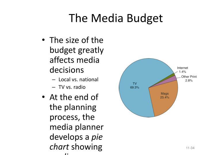 The Media Budget
