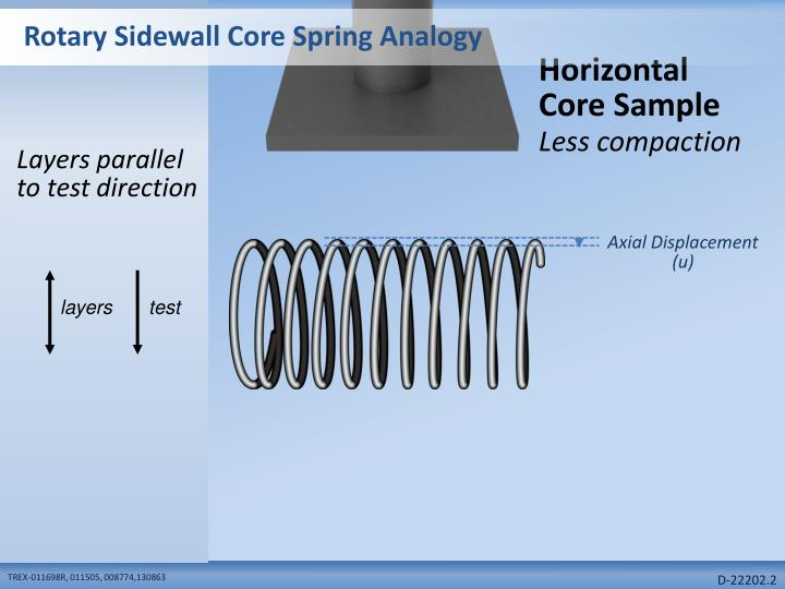 rotary sidewall core spring analogy n.