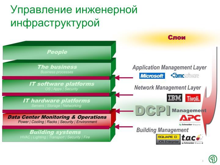 Управление инженерной инфраструктурой