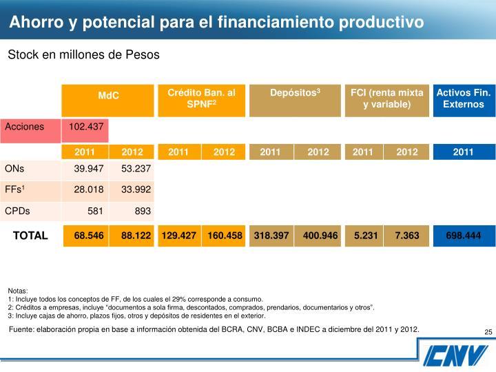 Ahorro y potencial para el financiamiento productivo