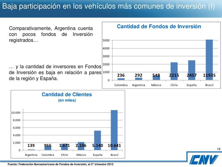 Baja participación en los vehículos más comunes de inversión (I)