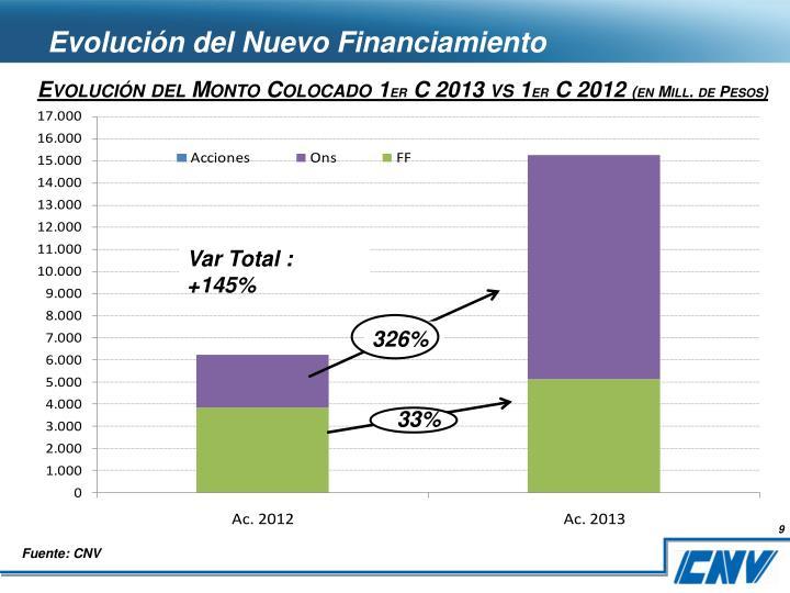 Evolución del Nuevo Financiamiento