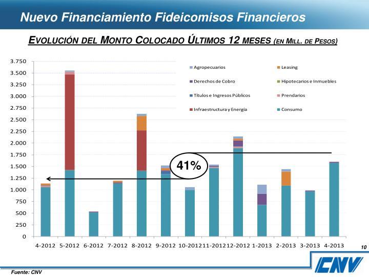 Nuevo Financiamiento Fideicomisos Financieros