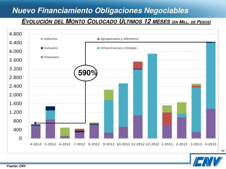 Nuevo Financiamiento Obligaciones Negociables