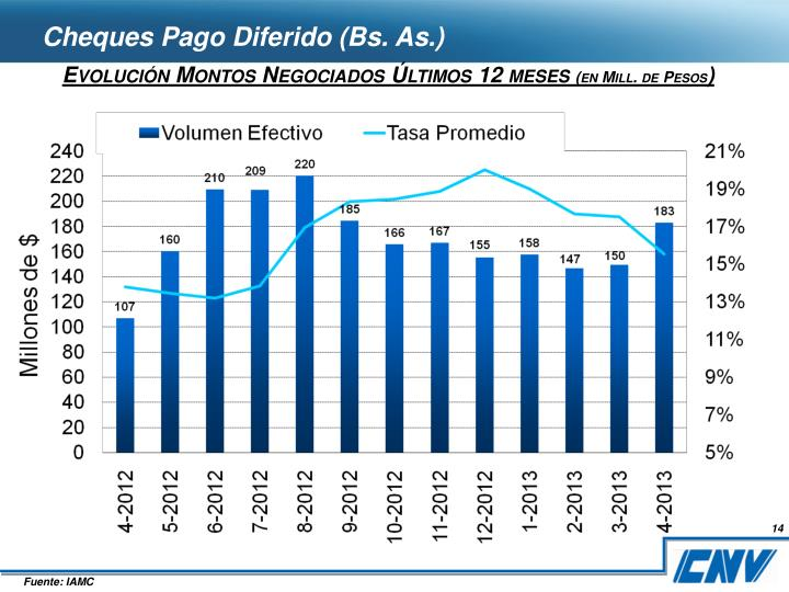 Cheques Pago Diferido (Bs. As.)