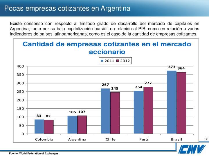 Pocas empresas cotizantes en Argentina