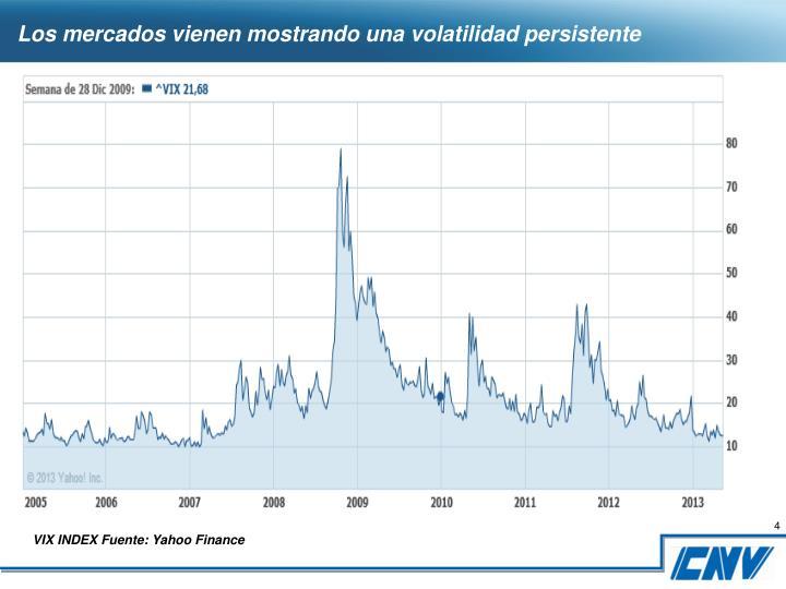 Los mercados vienen mostrando una volatilidad persistente